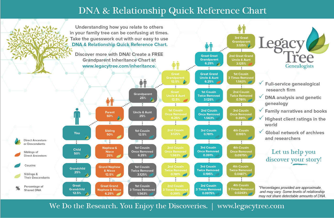Grandpa Inheritance Chart By Legacy Tree Genealogists Dnaexplained Genetic Genealogy